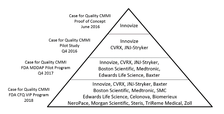 Case for Quality Maturity Assessments
